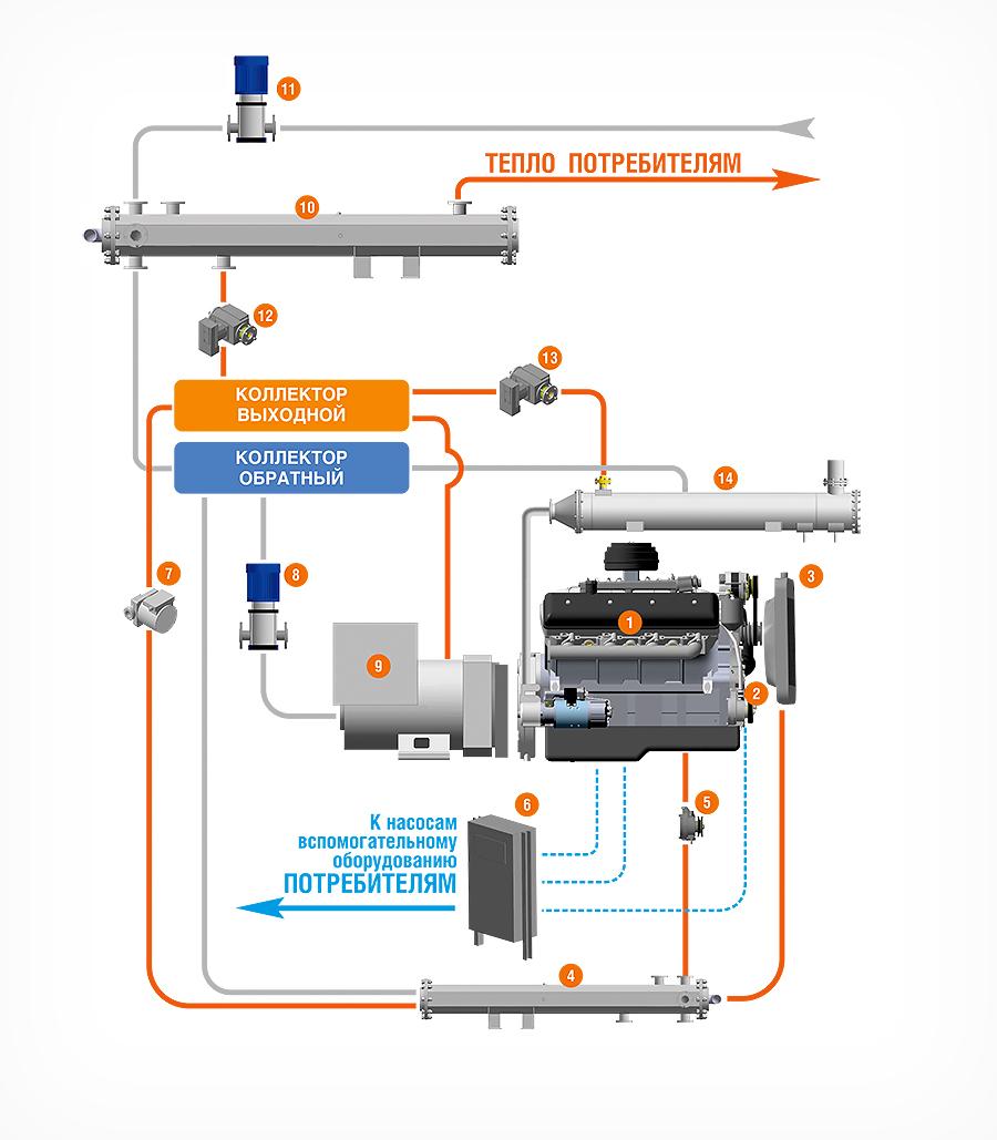 схема включения газопоршневой электростанции