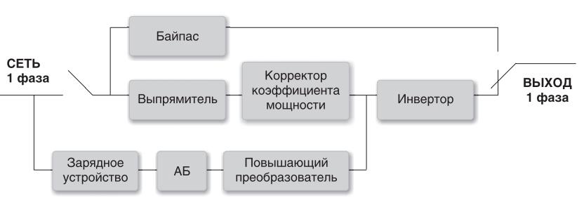 структурная схема источника бесперебойного питания ИБП
