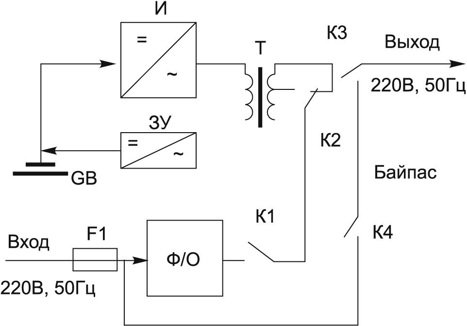 Структура ИГП 1