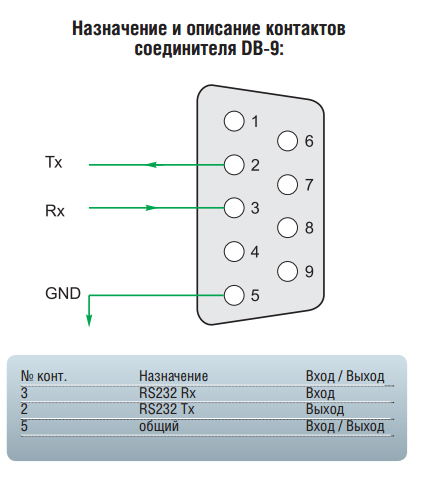 назначение контактов соединителя DB-9