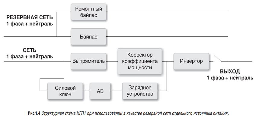 структурная схема ИБП